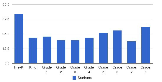 St. Cecilia School Students by Grade