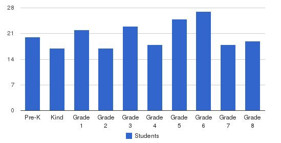 St. John The Baptist Catholic School Students by Grade