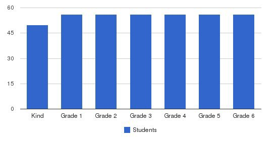 St. Mary Of The Valley Elementary School Students by Grade