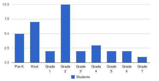 Stayton Christian School Students by Grade