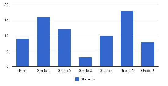 Granada Hills Baptist School Students by Grade