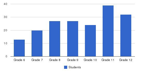 Western Mennonite School Students by Grade
