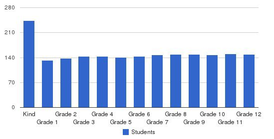 Briarwood Christian School Students by Grade
