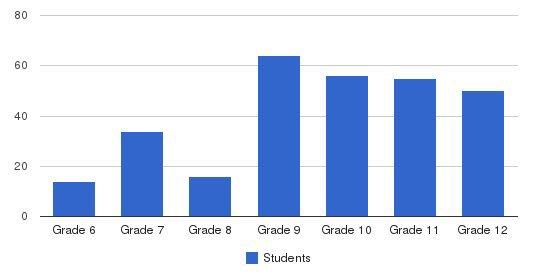 Jack M Barrack Hebrew Academy Students by Grade