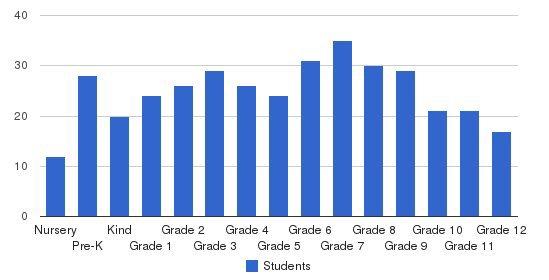Aquinas Academy Students by Grade