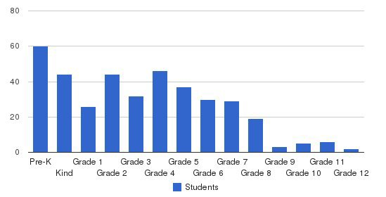 Green Valley Christian School Students by Grade
