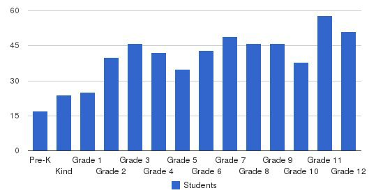 The Baldwin School Students by Grade