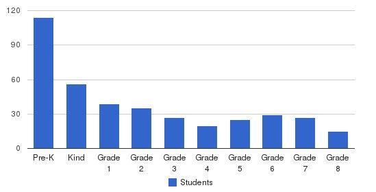 Bethany Christian School Students by Grade