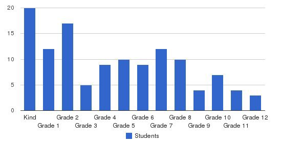 Carlisle Christian Academy Students by Grade