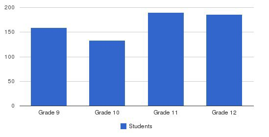 Bishop Mcdevitt High School Students by Grade