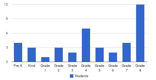 Guadalupe Private School Students by Grade