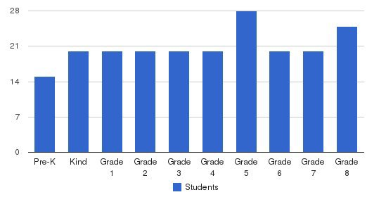 Drexel Newman Academy Students by Grade