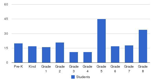 Brookline Regional Catholic School Students by Grade