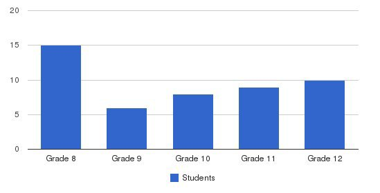 Buxmont Academy Students by Grade