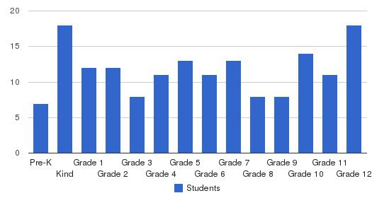 Canaan Christian Academy Students by Grade