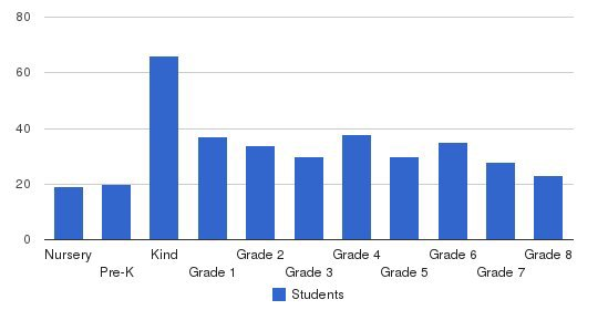 Cedar Grove Christian Academy Students by Grade