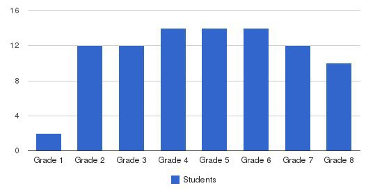 Center School Students by Grade