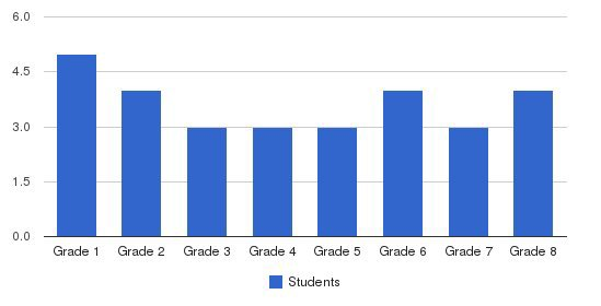 Chase Rd School Students by Grade
