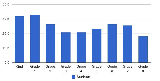 Community Day School Students by Grade