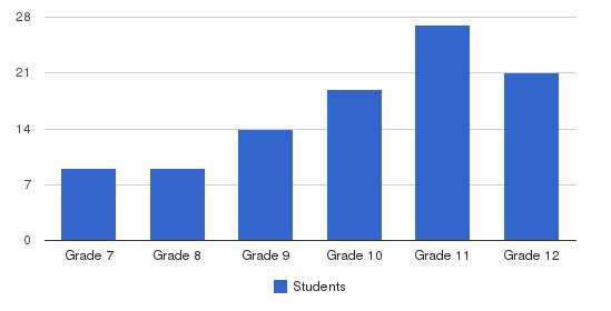 The Crefeld School Students by Grade