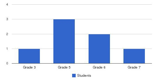 Mountain View Adventist School Students by Grade