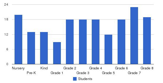Holy Child Academy Students by Grade