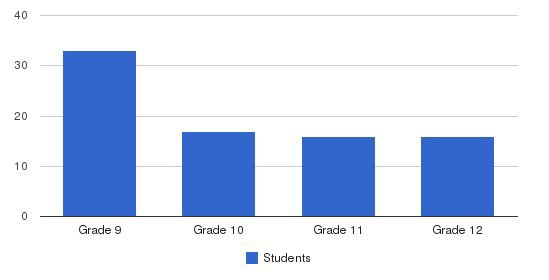 Faith Mennonite High School Students by Grade