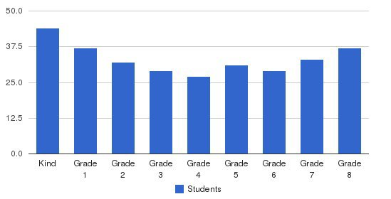 Falk Laboratory School Students by Grade