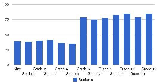 Head Royce School Students by Grade
