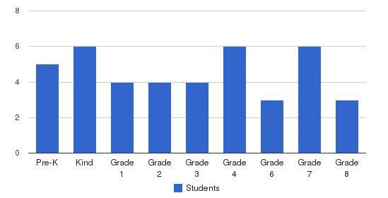 The Geneva School Students by Grade