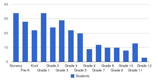 Hebrew Academy Students by Grade
