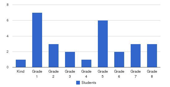Hemet Adventist Christian School Students by Grade