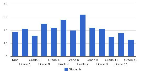 Hershey Christian School Students by Grade