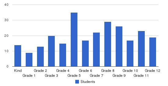 High SchoolPoint Baptist Academy Students by Grade