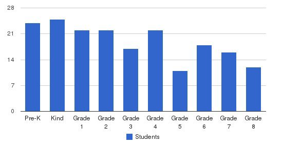 Hinkletown Mennonite School Students by Grade