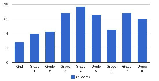 Holy Cross Parish School Students by Grade