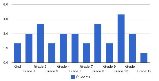 Huntington Christian Academy Students by Grade