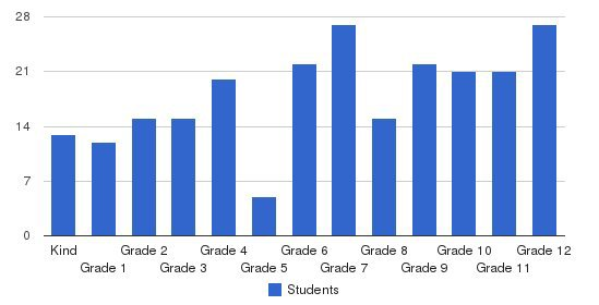 Imani Christian Academy Students by Grade