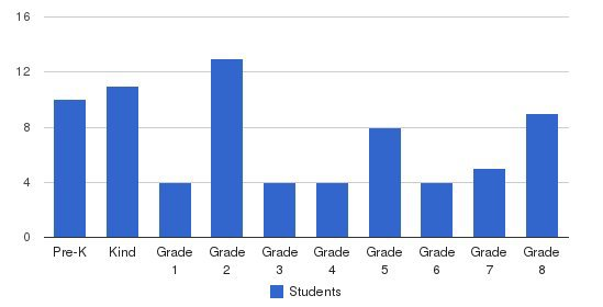 United Hebrew Institute Students by Grade