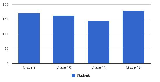 Kennedy Kenrick Catholic High School Students by Grade