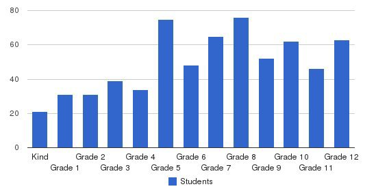 Hillcrest Christian School Students by Grade