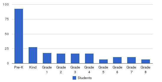 Londonderry School Students by Grade