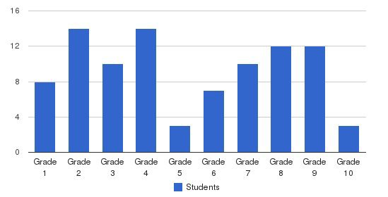 Millbach Mennonite School Students by Grade