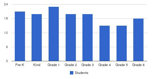 Miquon School Students by Grade