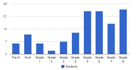 Holy Family School Students by Grade