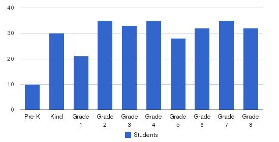 Holy Family Elementary School Students by Grade
