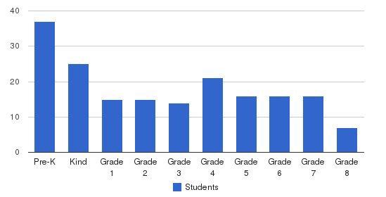 Nativity Bvm School Students by Grade