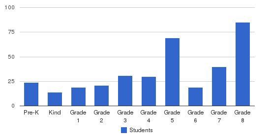 Marian Catholic School Students by Grade