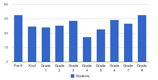 Norwood-Fontbonne Academy Students by Grade