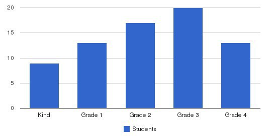 Holy Spirit Elementary School Students by Grade